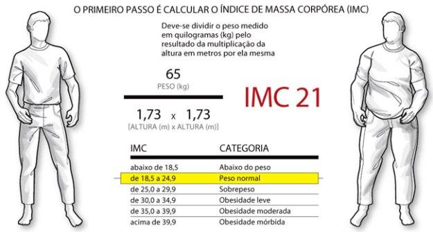 O Primeiro passo é Calcular o seu IMC